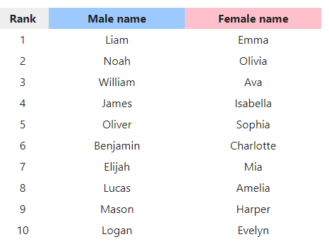 Social Security List of Most Popular New Baby Names